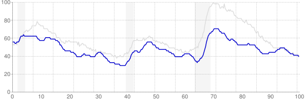 Oklahoma monthly unemployment rate chart from 1990 to March 2018